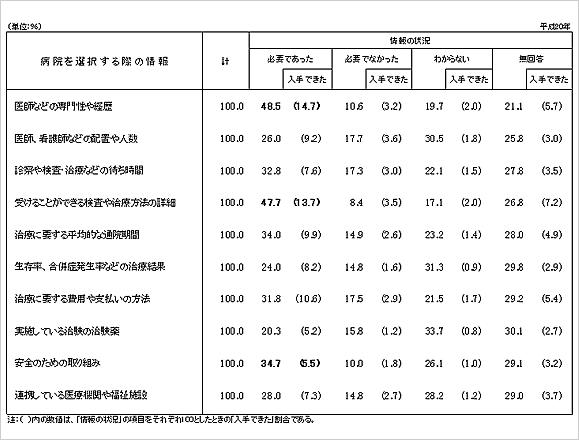 【出所】厚生労働省平成20年受療行動調査(病院を選択する際に必要とした情報・入手できた情報